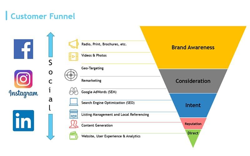 Online marketing funnel